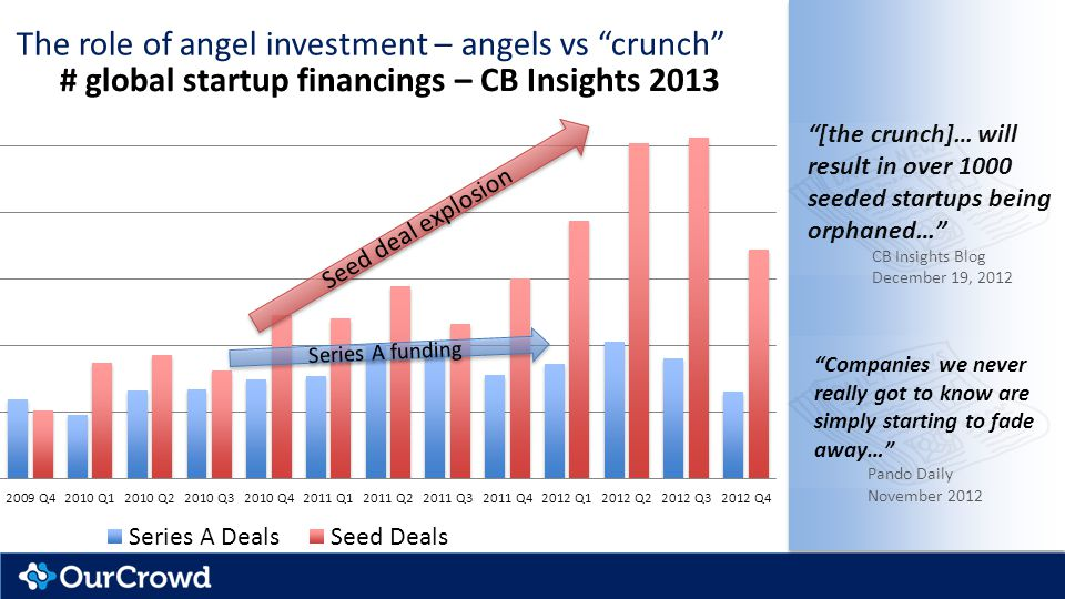The role of angel investment – angels vs crunch