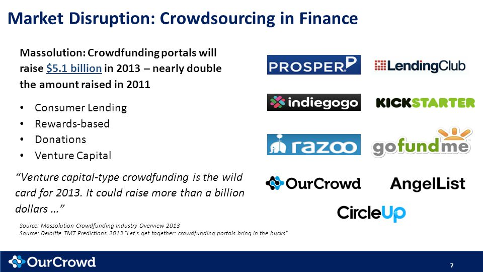 Market Disruption: Crowdsourcing in Finance