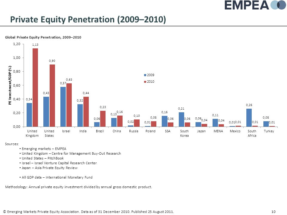 Private Equity Penetration (2009–2010)