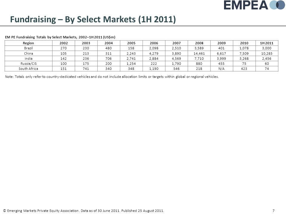 Fundraising – By Select Markets (1H 2011)