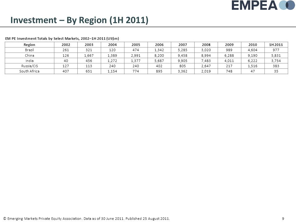 Investment – By Region (1H 2011)