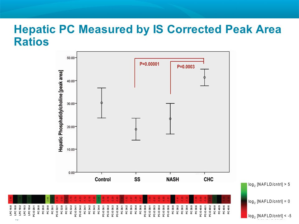 Hepatic PC Measured by IS Corrected Peak Area Ratios