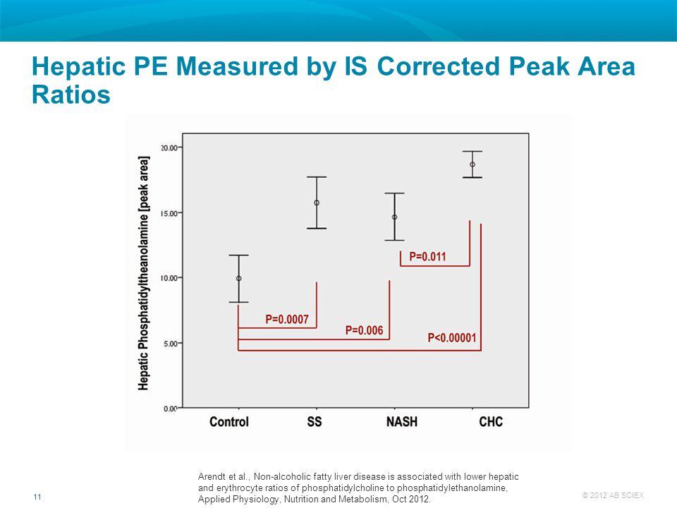 Hepatic PE Measured by IS Corrected Peak Area Ratios