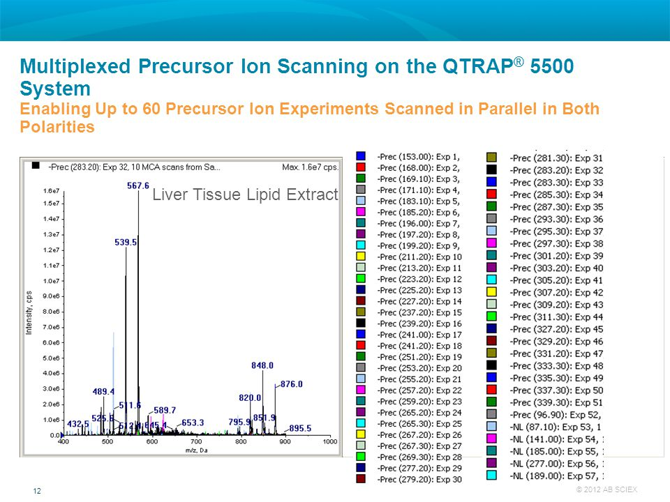 Multiplexed Precursor Ion Scanning on the QTRAP® 5500 System Enabling Up to 60 Precursor Ion Experiments Scanned in Parallel in Both Polarities