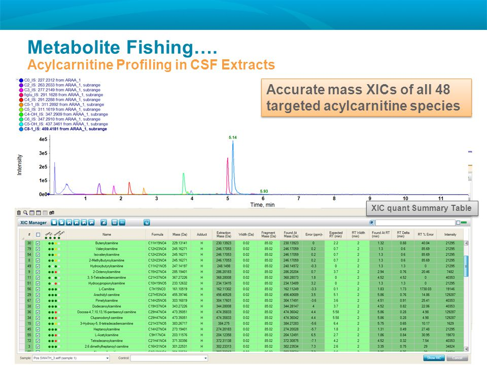 Metabolite Fishing…. Acylcarnitine Profiling in CSF Extracts