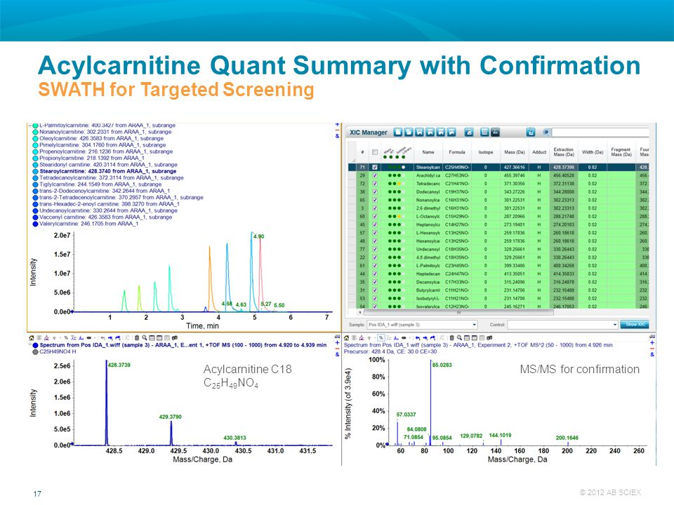Acylcarnitine Quant Summary with Confirmation SWATH for Targeted Screening