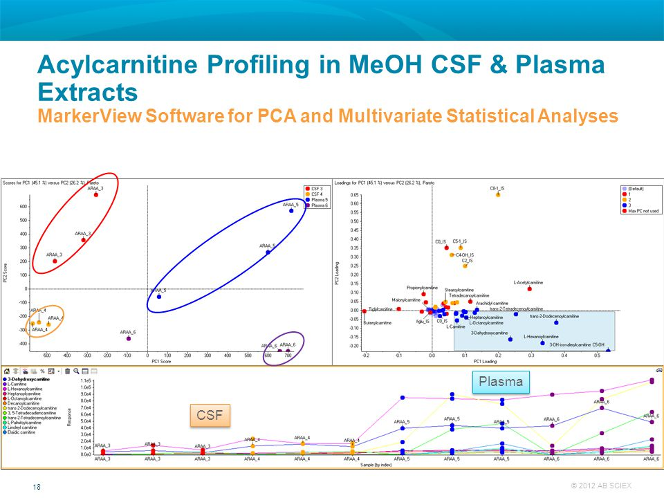 Acylcarnitine Profiling in MeOH CSF & Plasma Extracts MarkerView Software for PCA and Multivariate Statistical Analyses