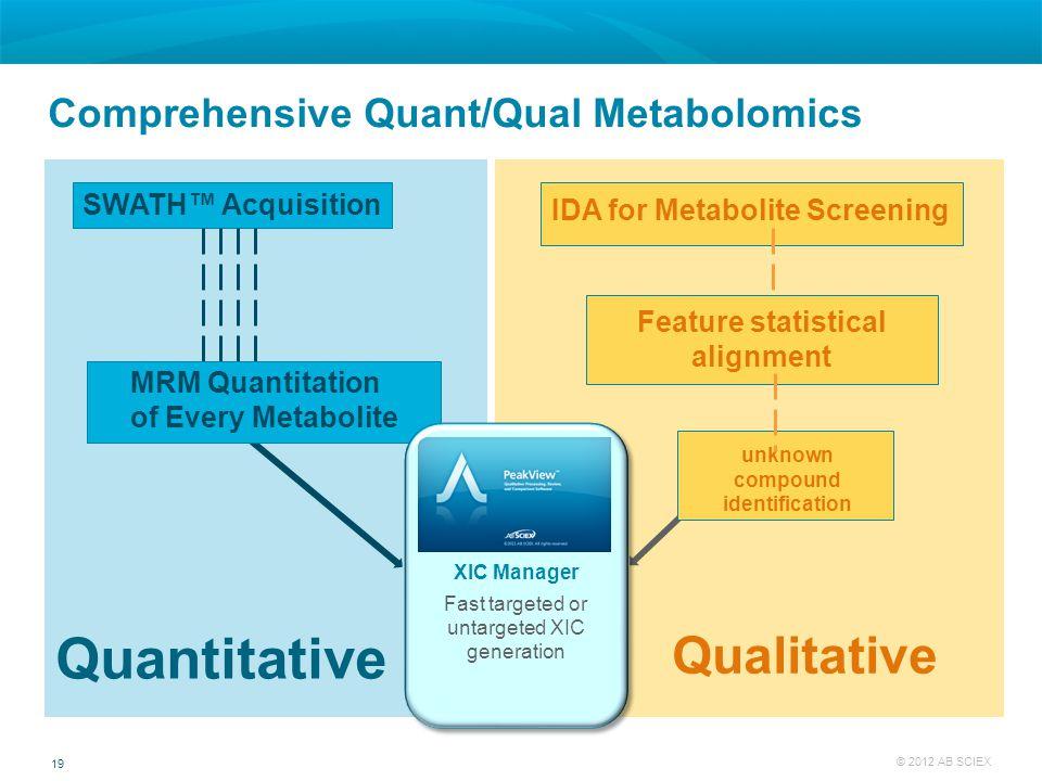 Comprehensive Quant/Qual Metabolomics