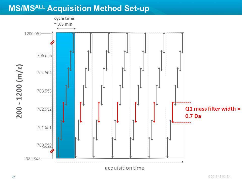 MS/MSALL Acquisition Method Set-up