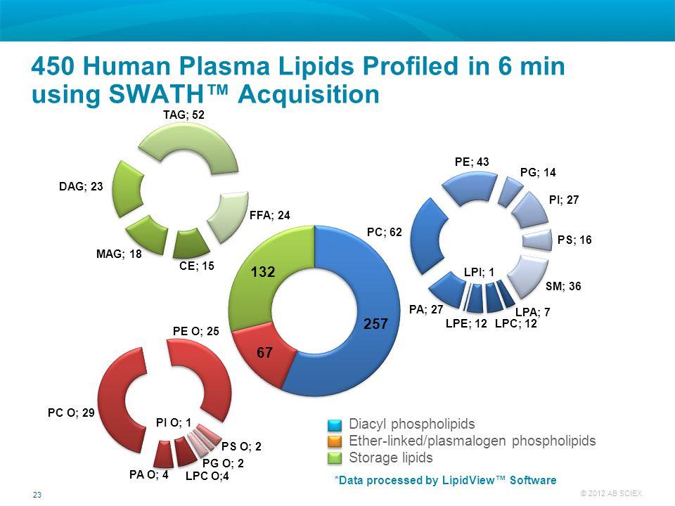 450 Human Plasma Lipids Profiled in 6 min using SWATH™ Acquisition