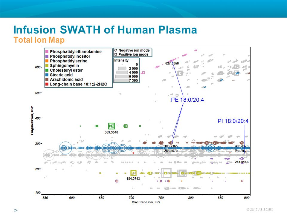 Infusion SWATH of Human Plasma Total Ion Map