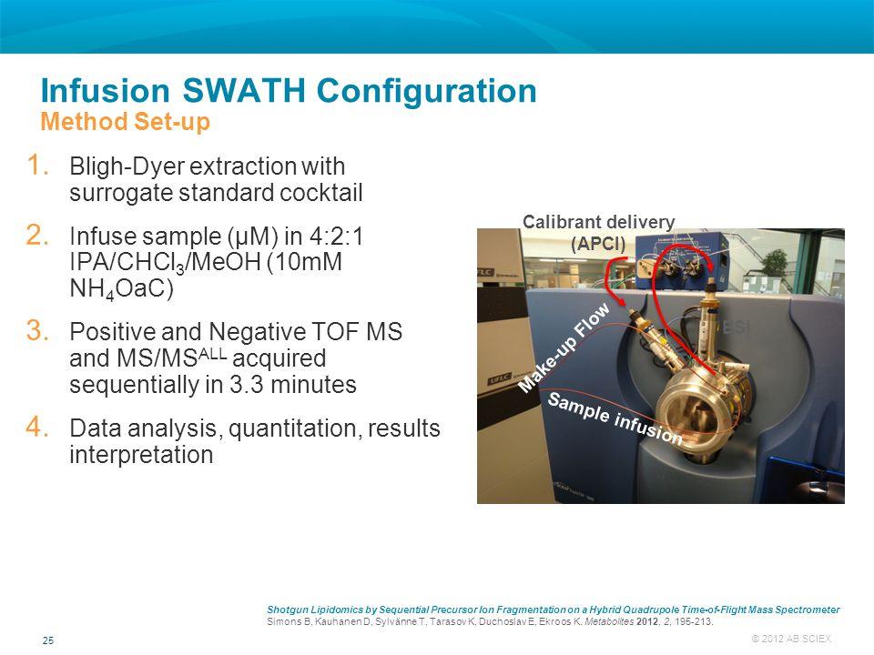 Infusion SWATH Configuration Method Set-up