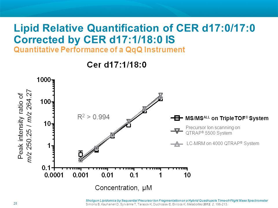 Peak intensity ratio of m/z 250.25 / m/z 264.27