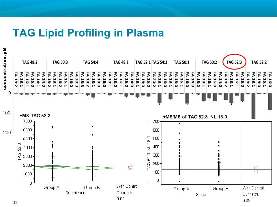 TAG Lipid Profiling in Plasma