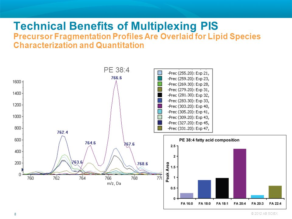 Technical Benefits of Multiplexing PIS Precursor Fragmentation Profiles Are Overlaid for Lipid Species Characterization and Quantitation