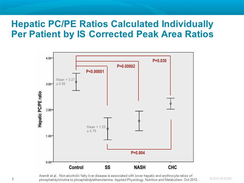 Hepatic PC/PE Ratios Calculated Individually Per Patient by IS Corrected Peak Area Ratios