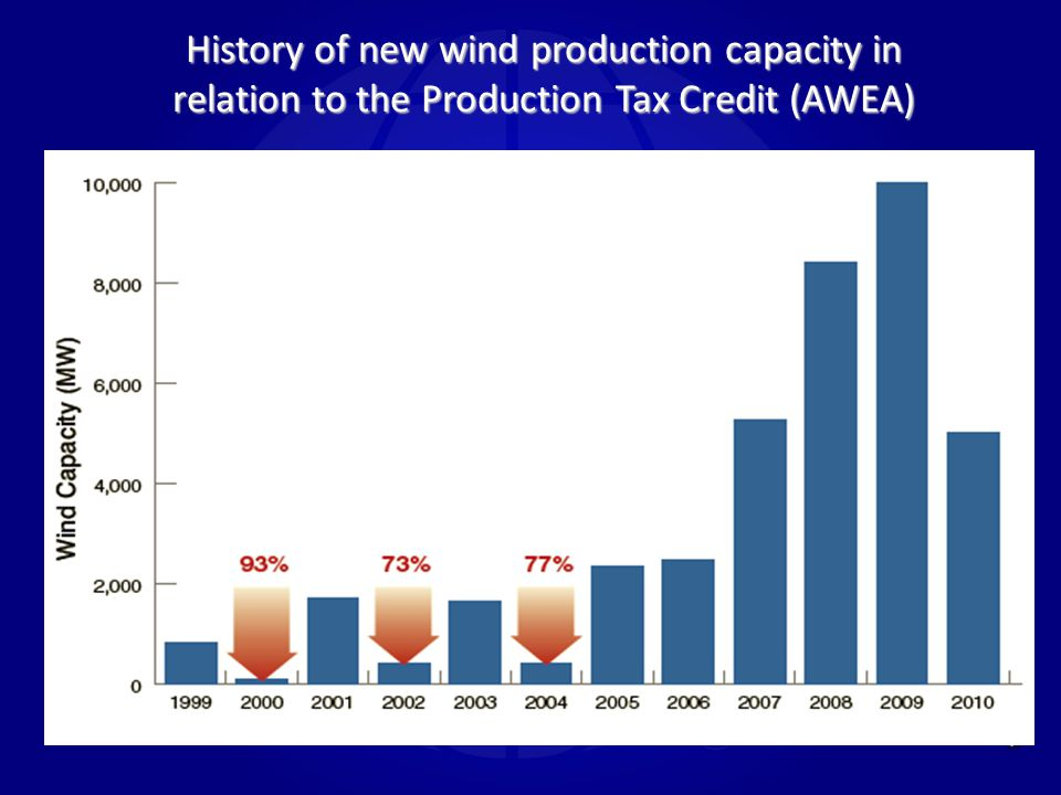 History of new wind production capacity in relation to the Production Tax Credit (AWEA)