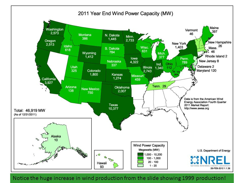 Gary According to AWEA: Total U.S. Utility-Scale Wind Power Capacity, Through 1st Quarter of 2012: 48,611 MW (was 2,472 at the end of 1999)