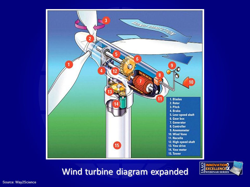 Wind turbine diagram expanded