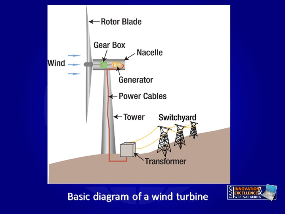 basics of wind energy Wind energy basics: a guide to home and community-scale wind-energy systems, 2nd edition: paul gipe: 9781603580304: books - amazonca.