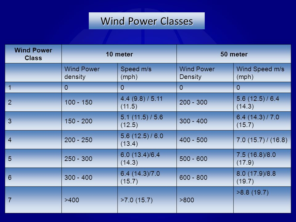 Wind Power Classes Wind Power Class 10 meter 50 meter