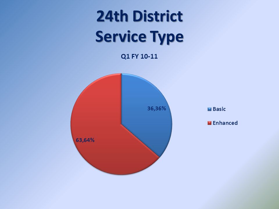 24th District Service Type