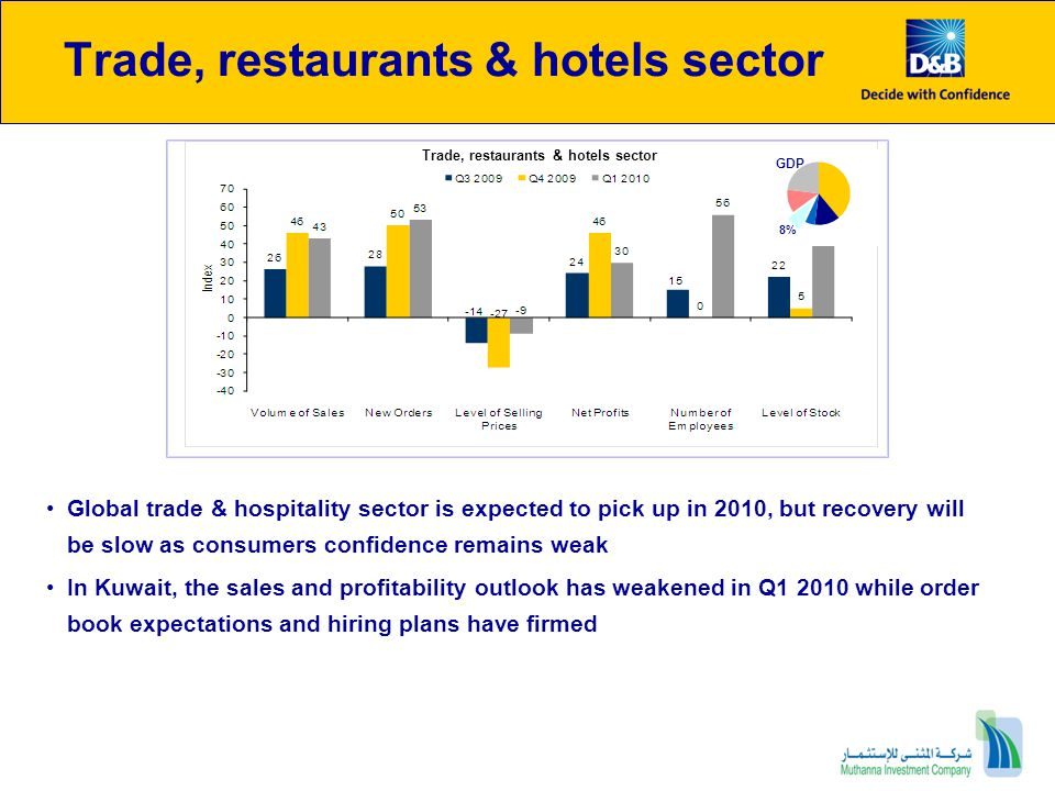 Trade, restaurants & hotels sector