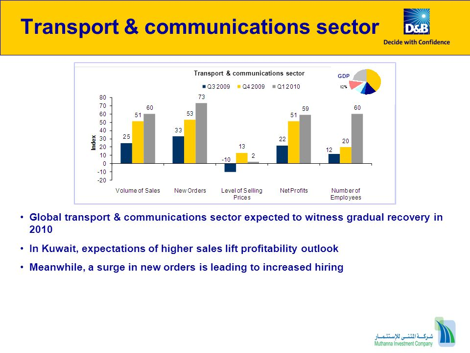 Transport & communications sector
