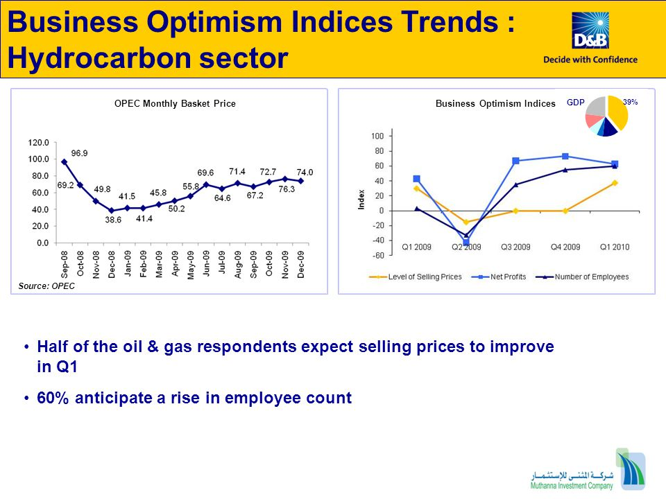 OPEC Monthly Basket Price Business Optimism Indices