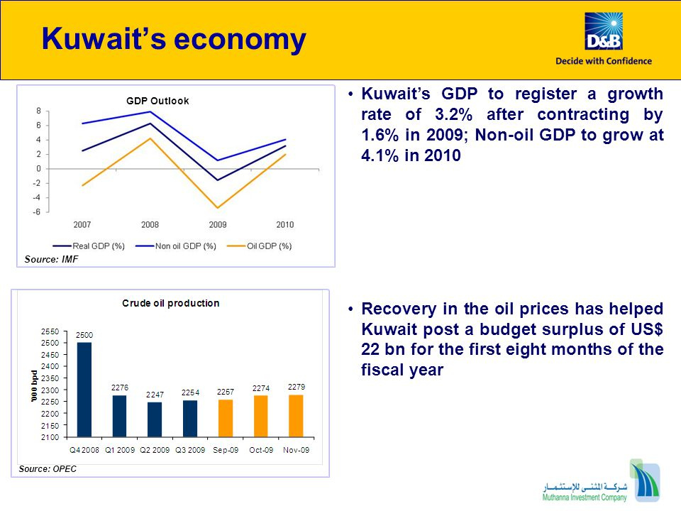 Kuwait's economy Kuwait's GDP to register a growth rate of 3.2% after contracting by 1.6% in 2009; Non-oil GDP to grow at 4.1% in 2010.