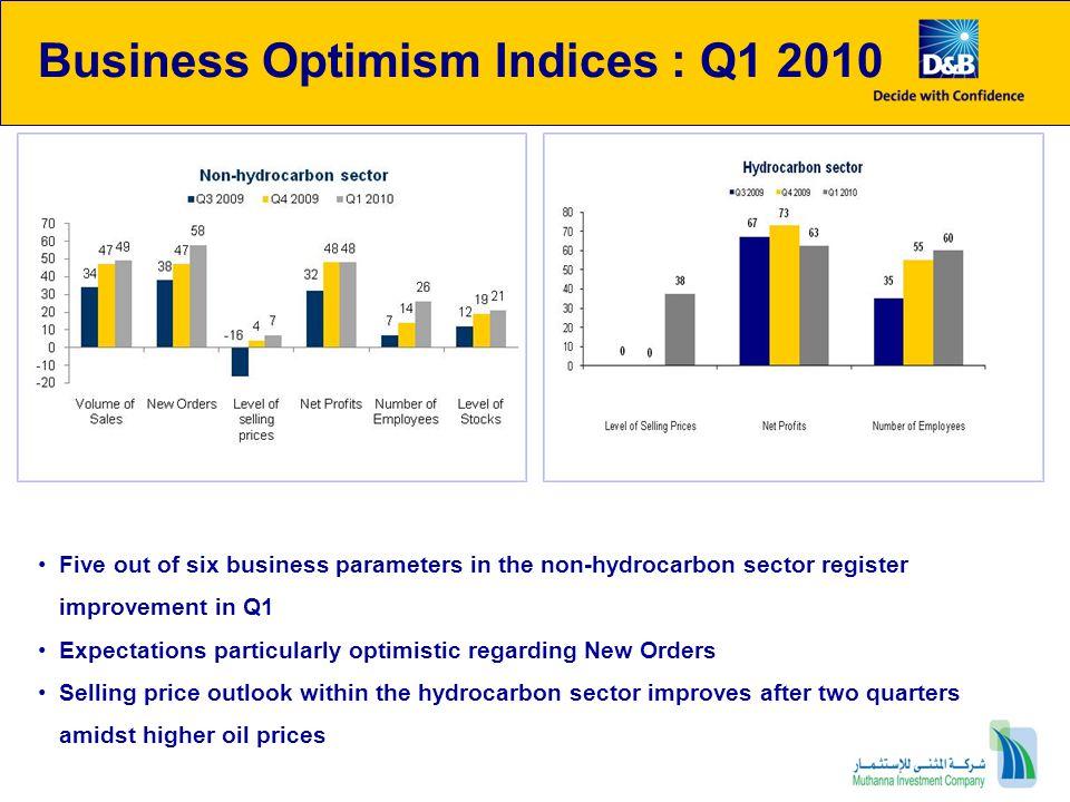 Business Optimism Indices : Q1 2010