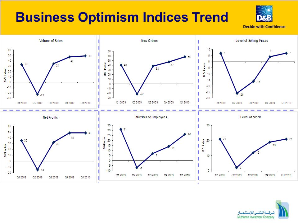 Business Optimism Indices Trend