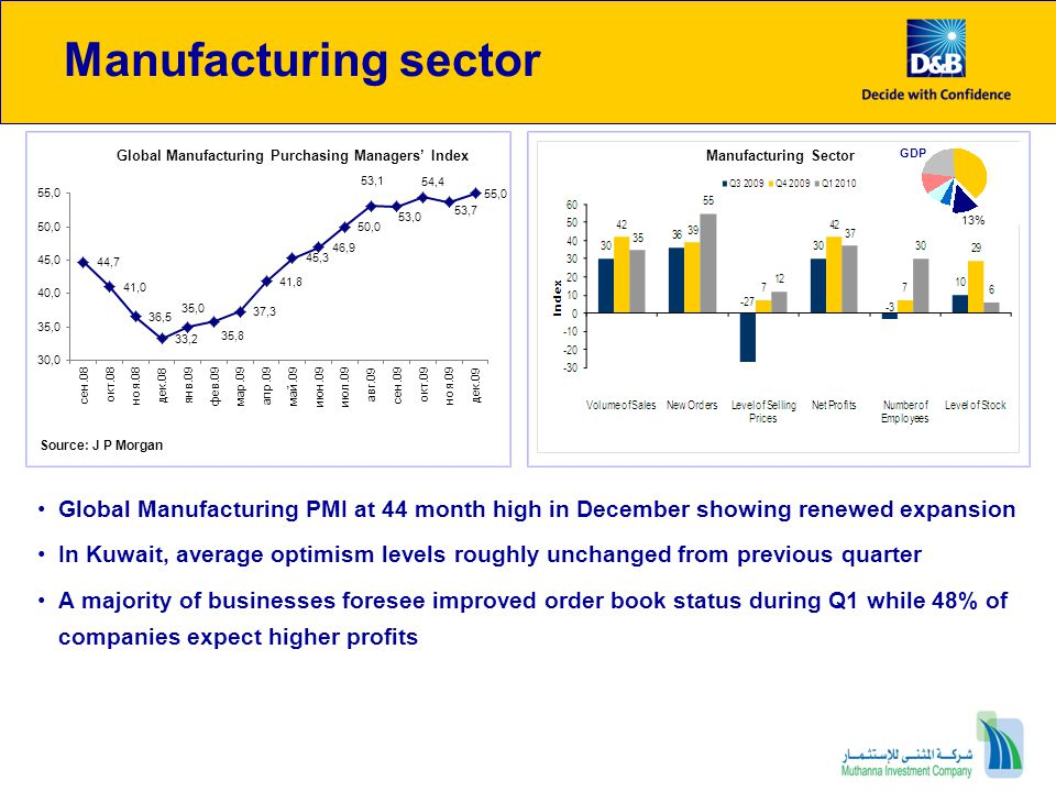 Manufacturing sector Global Manufacturing Purchasing Managers' Index. Manufacturing Sector. GDP. 13%
