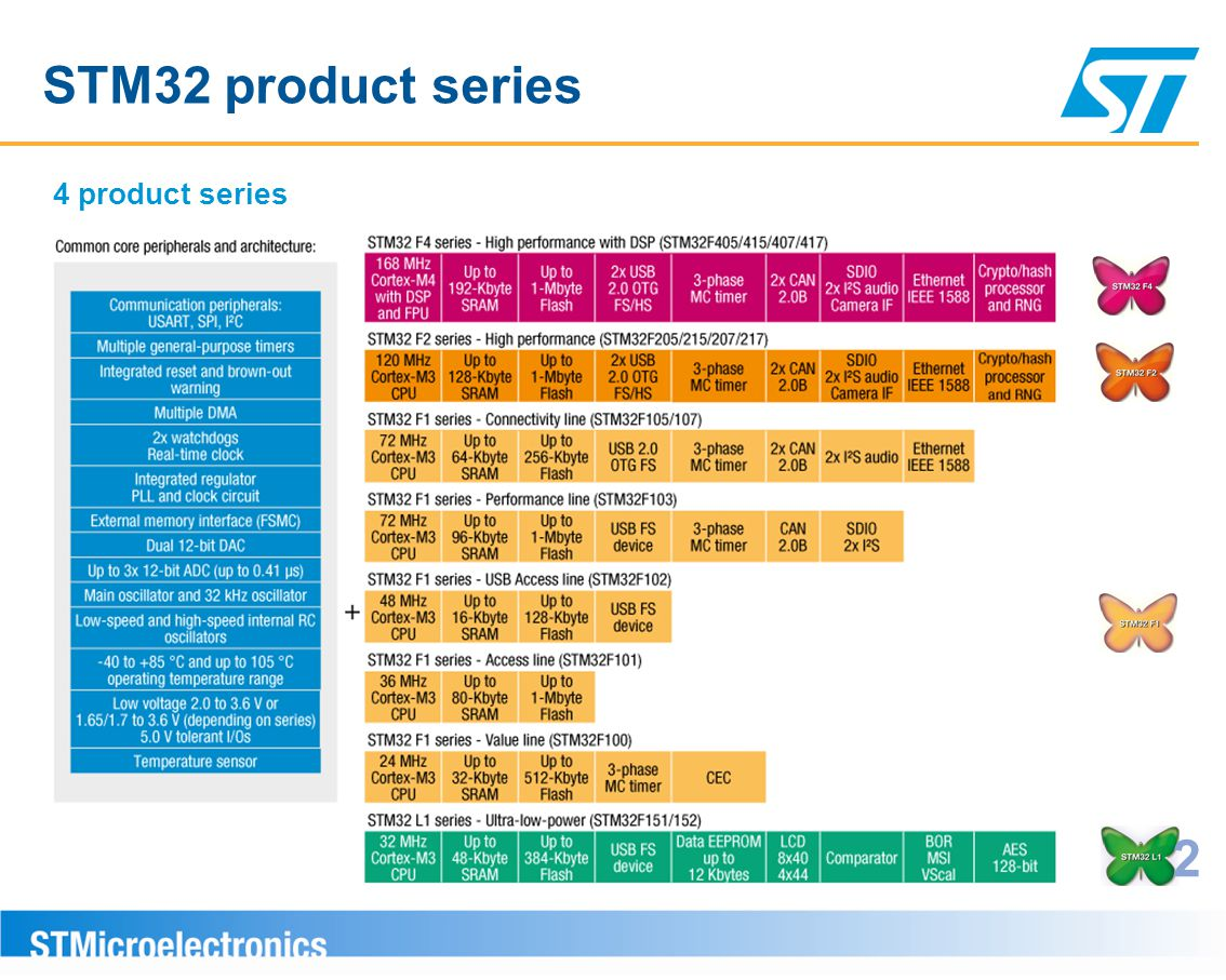 STM32 product series 4 product series 2