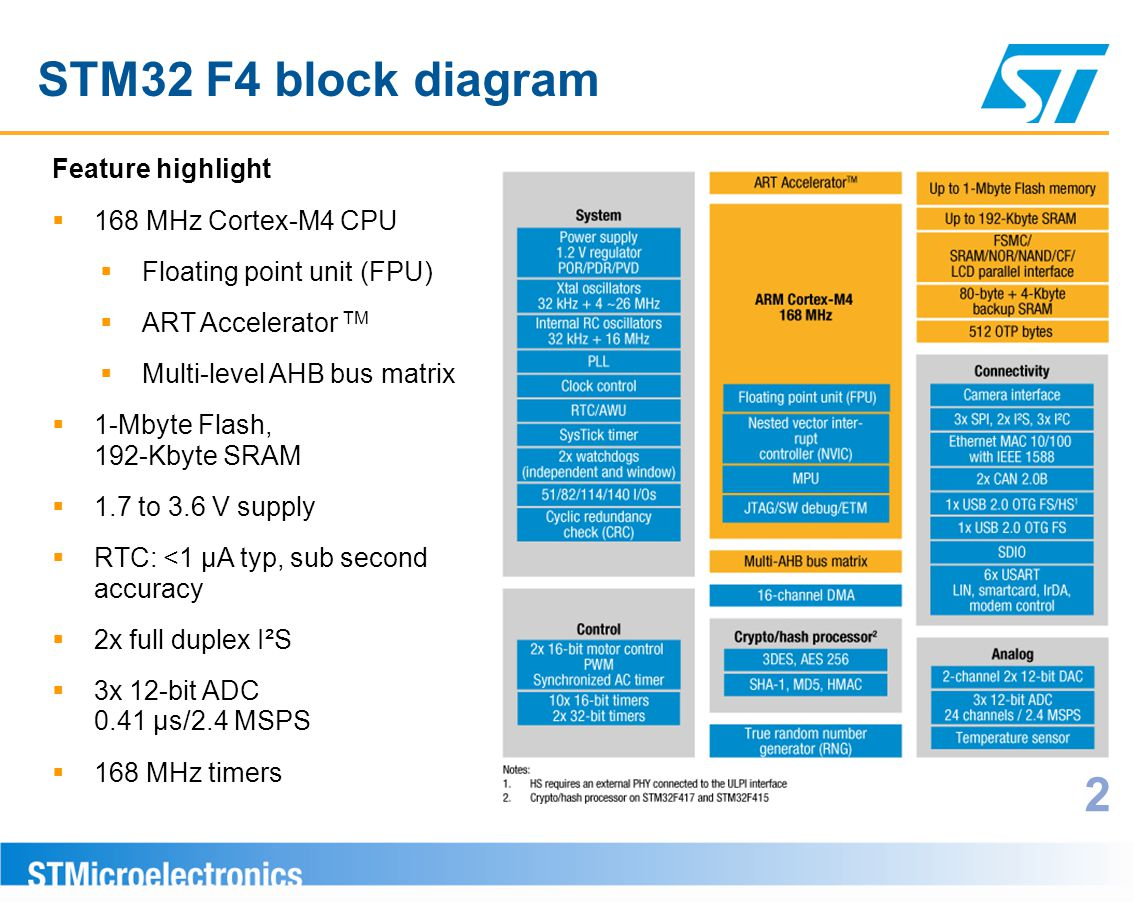 STM32 F4 block diagram 2 Feature highlight 168 MHz Cortex-M4 CPU