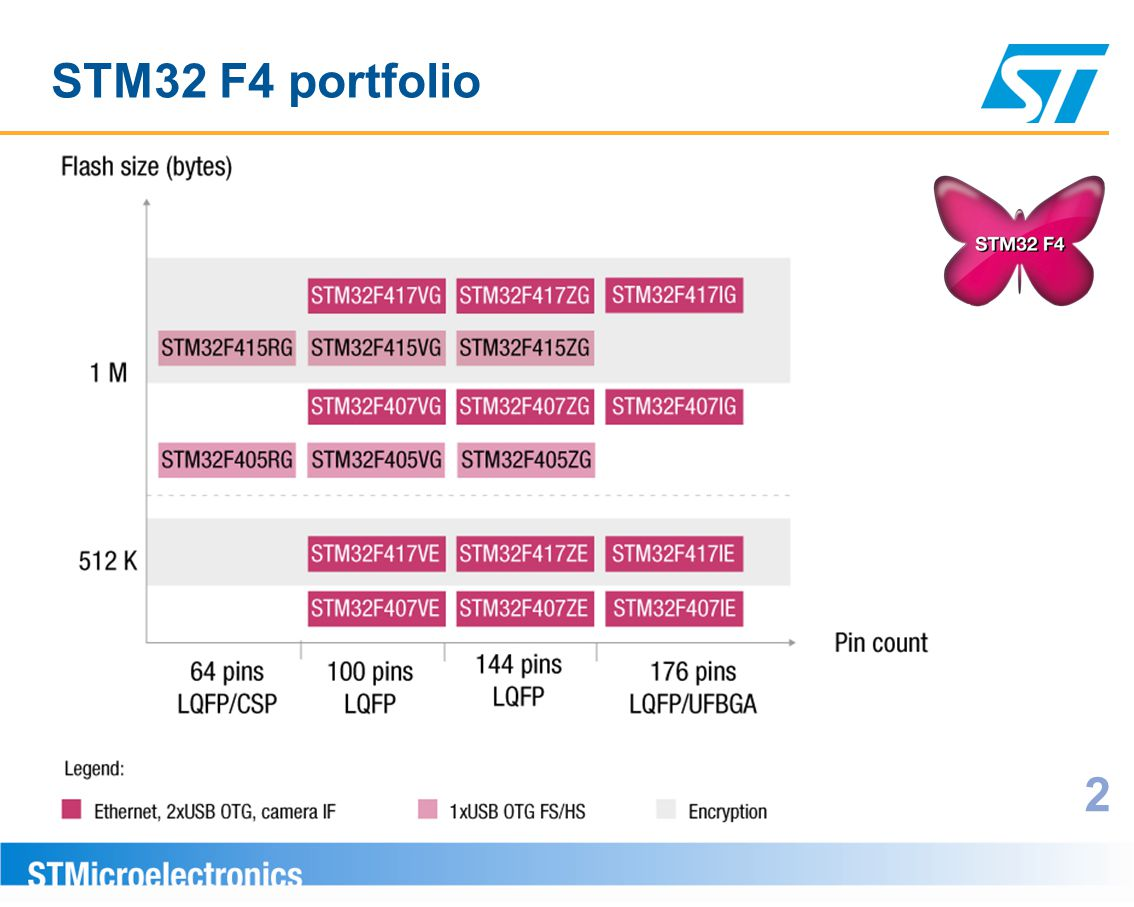STM32 F4 portfolio 2 18 Scalable product offer