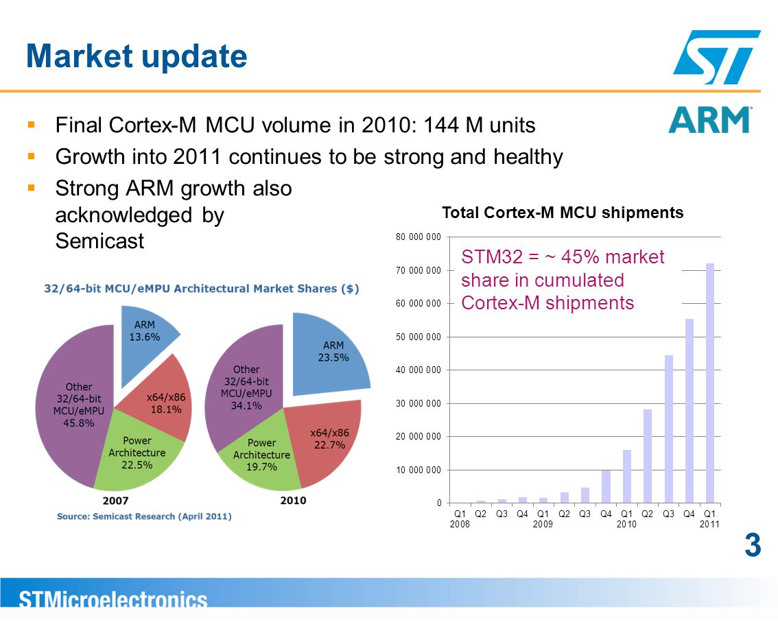 Market update 3 Final Cortex-M MCU volume in 2010: 144 M units
