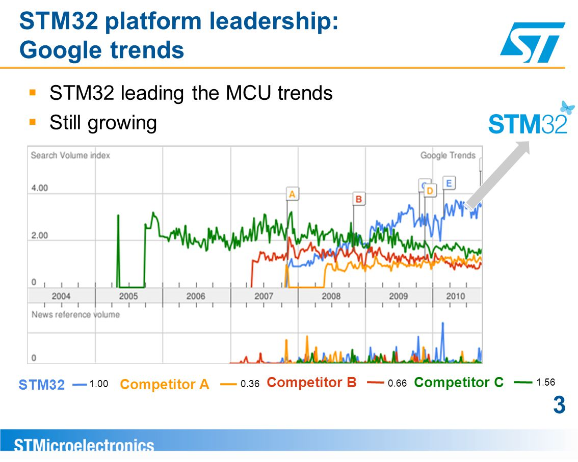 STM32 platform leadership: Google trends