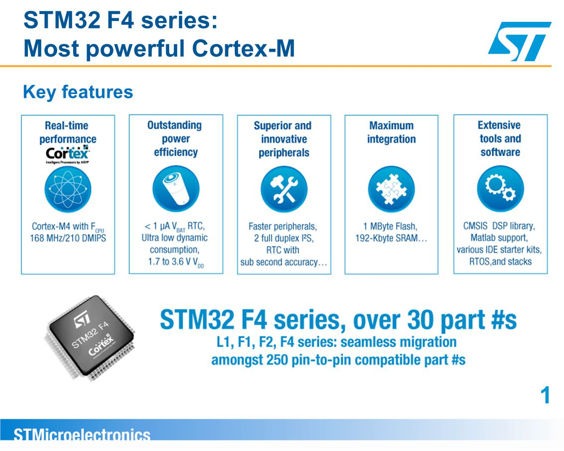 STM32 F4 series: Most powerful Cortex-M