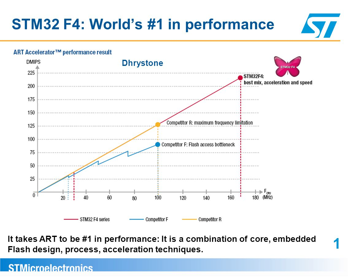 STM32 F4: World's #1 in performance