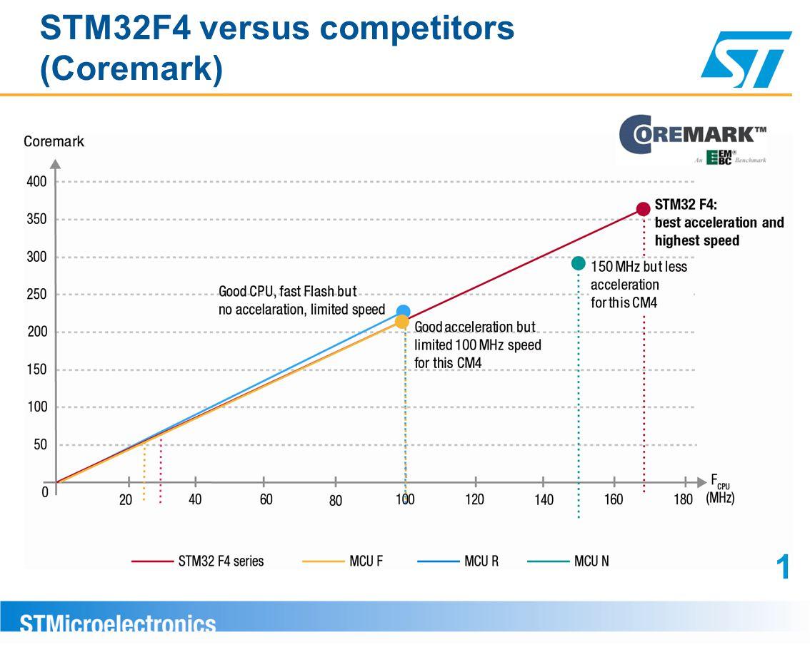 STM32F4 versus competitors (Coremark)