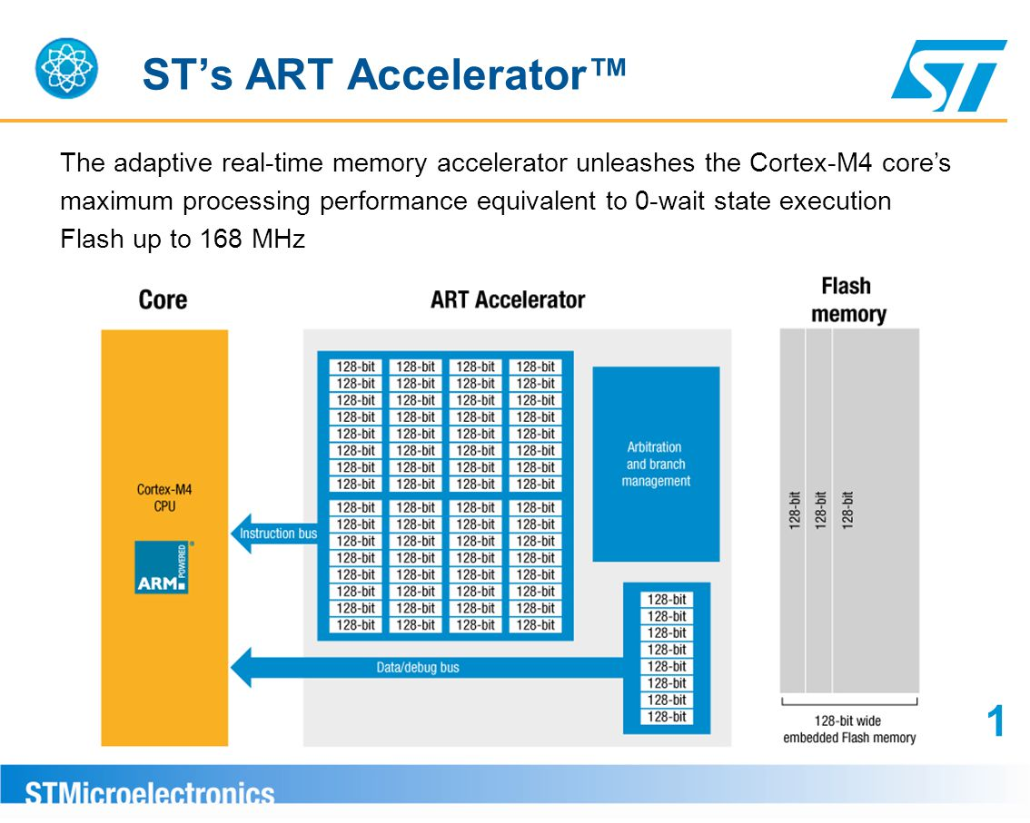 ST's ART Accelerator™ The adaptive real-time memory accelerator unleashes the Cortex-M4 core's.
