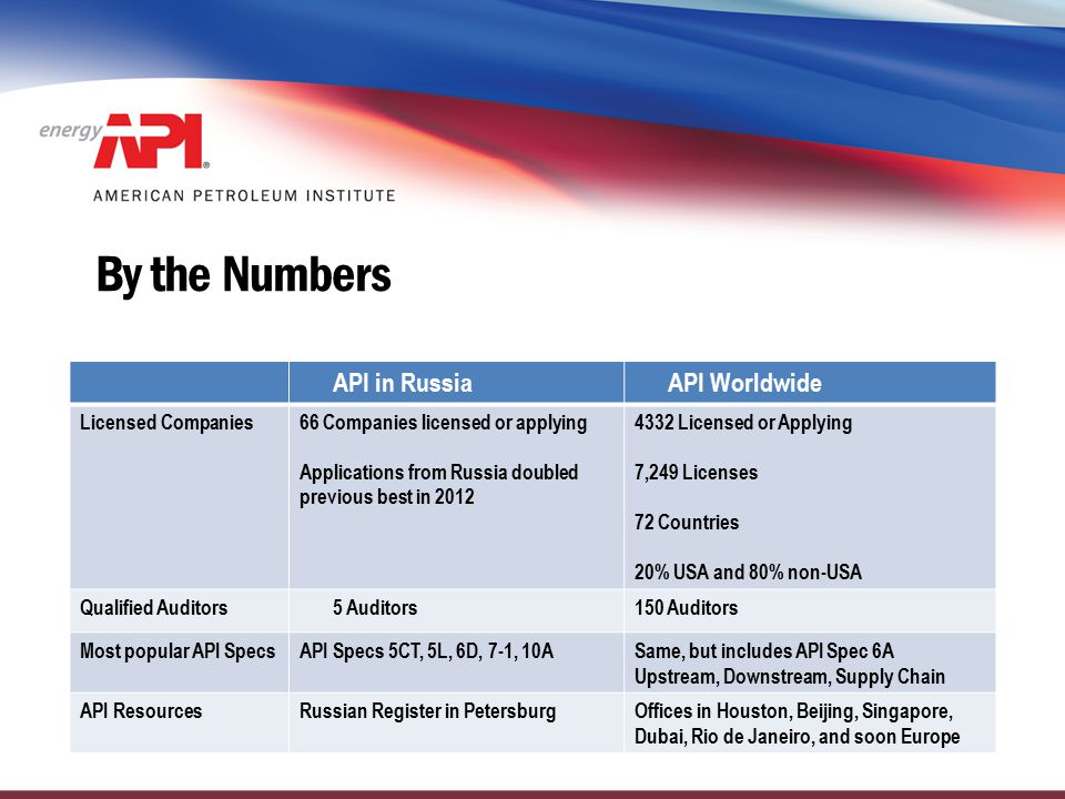 By the Numbers API in Russia API Worldwide Licensed Companies
