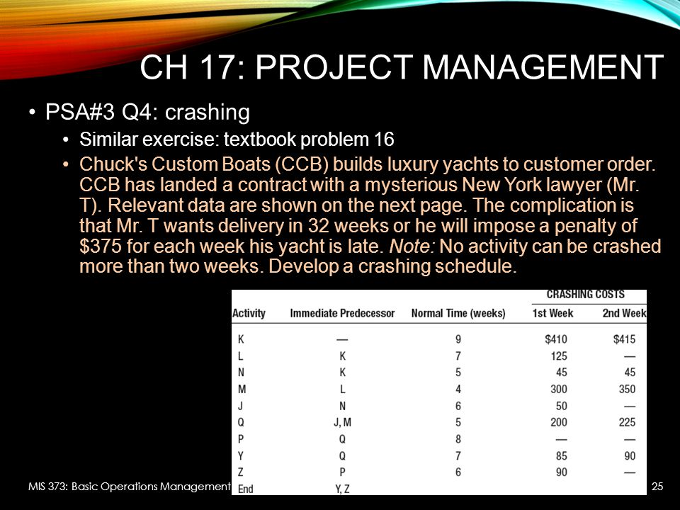 CH 17: Project Management