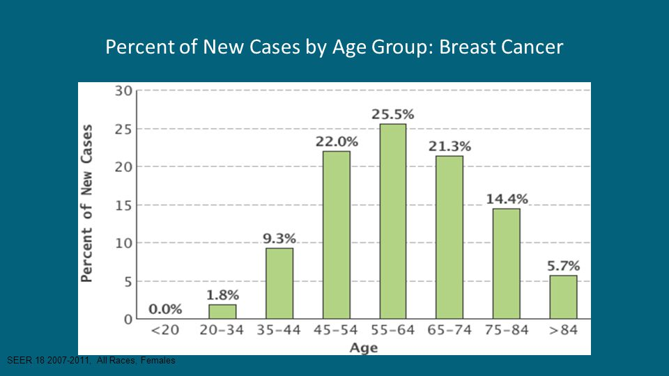 Percent of New Cases by Age Group: Breast Cancer