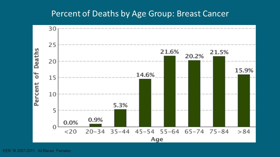 Percent of Deaths by Age Group: Breast Cancer
