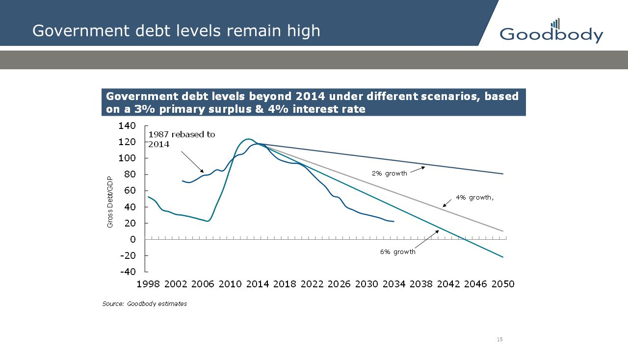 Government debt levels remain high