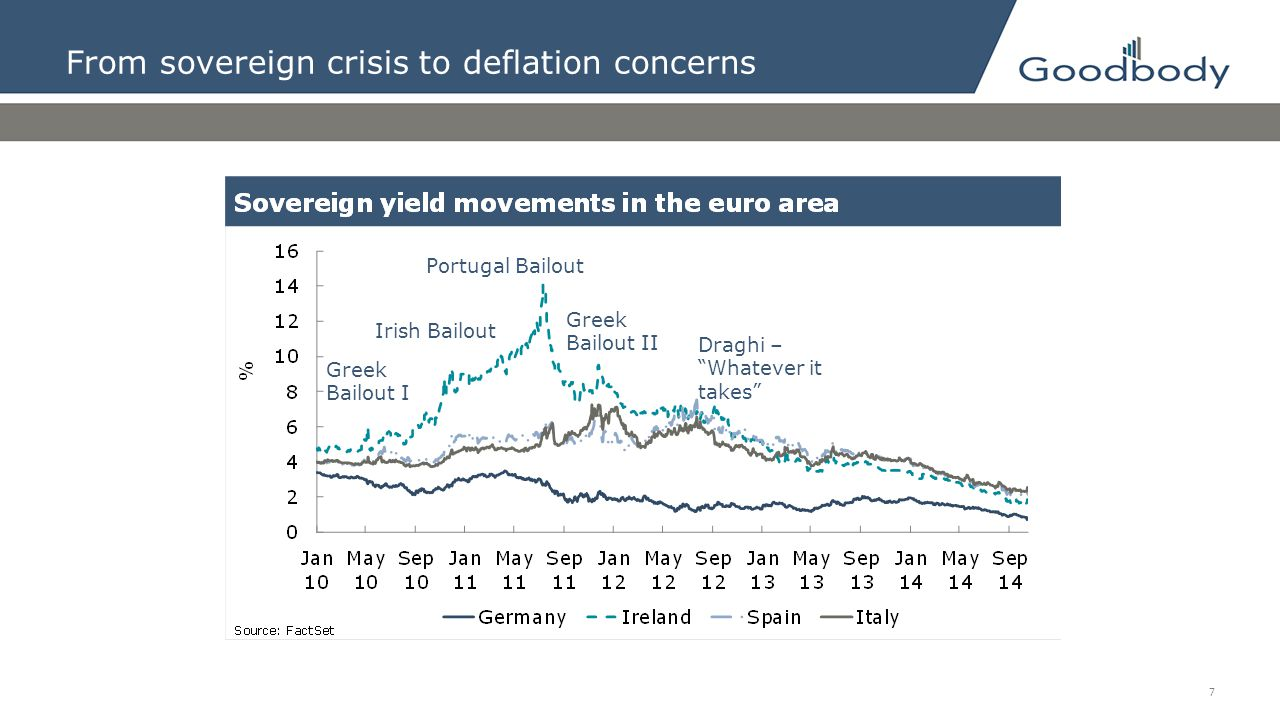 From sovereign crisis to deflation concerns