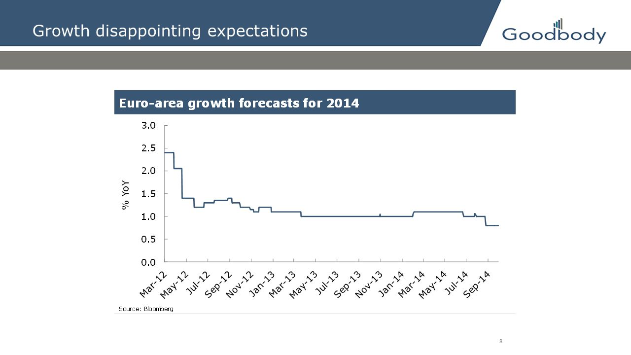 Growth disappointing expectations
