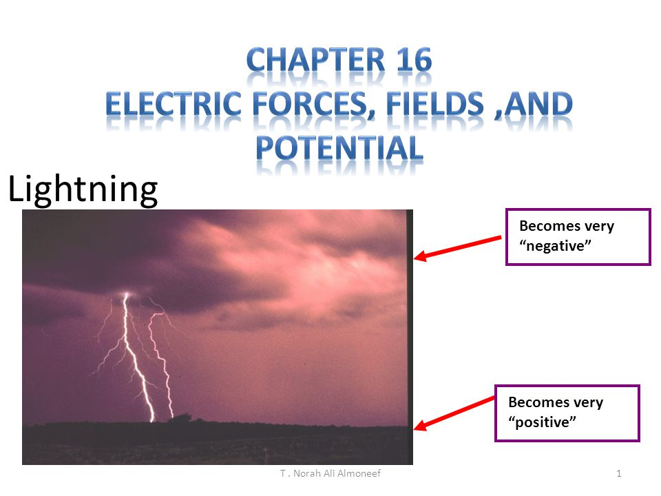 Electric forces, fields ,and potential